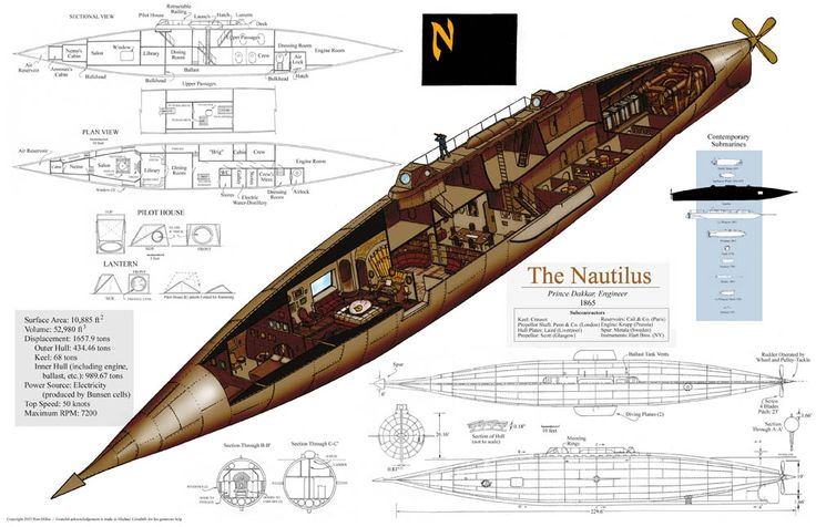 Jules Verne's Nautilus based on descriptions in the book and extrapolations of contemporary Victorian design