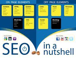Search Engine Optimization (SEO) explained