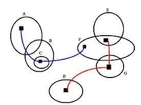Spider diagram - Wikipedia, the free encyclopedia