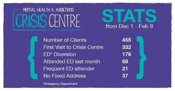 Mental Health & Addictions Crisis Centre Emergency Dept diversions.