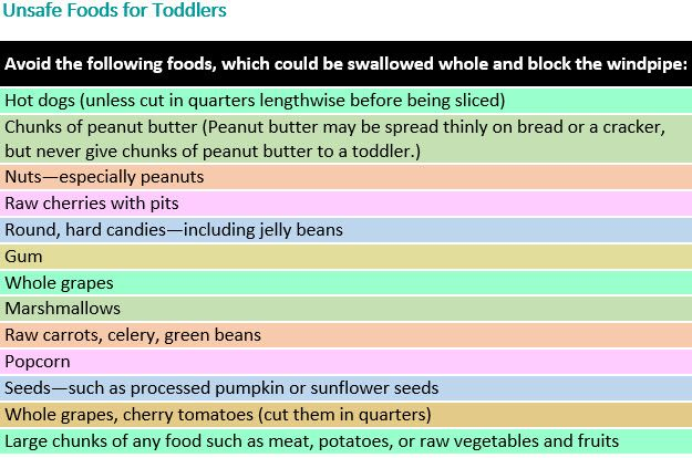 Unsafe Foods for Toddlers - Table