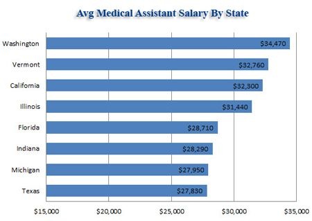 Basic Guide to Certified Medical Assistant Salary - looks like I'm moving