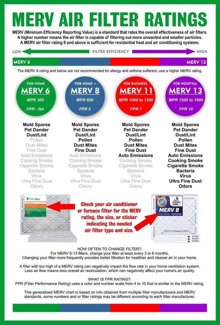 MERV rating chart Appliance repair, Air filter, Filters