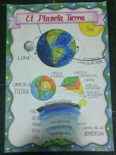 Lámina para exponer la sobre el Planeta Tierra. Hecha por mí.