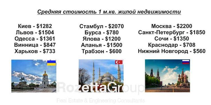 Сколько стоит недвижимость в Турции?