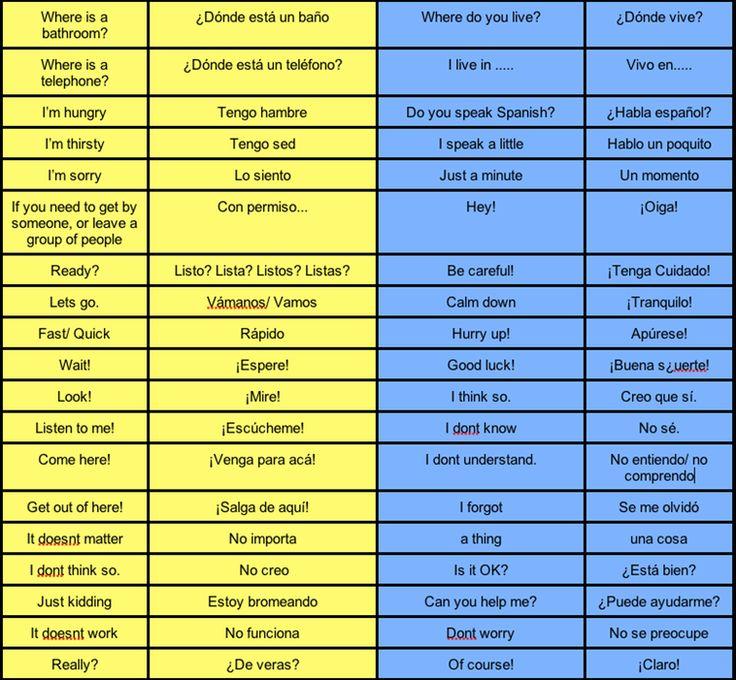 Medical Spanish Terminology  | ... to use with estar general basic spanish vocabulary 126 spanish verbs
