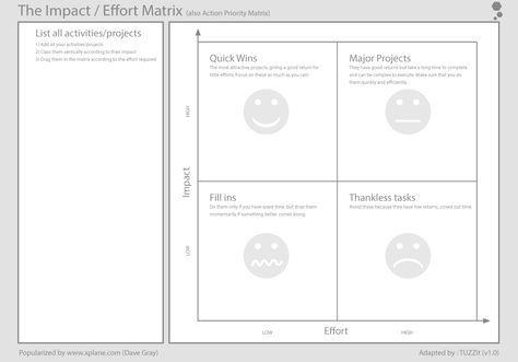 La Matrice Impact/Effort, l'outil en ligne
