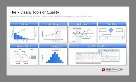 Total-Quality Management PowerPoint Templates: The 7 classic tools of quality: The most common Quality Tools that can be used to solve the vast majority of quality-related issues. Pareto Chart, Scatter Diagram, Control Chart, Flow Chart, Cause-and-effect, Histogram, Checklist / Check Sheet. #presentationload www.presentationl...
