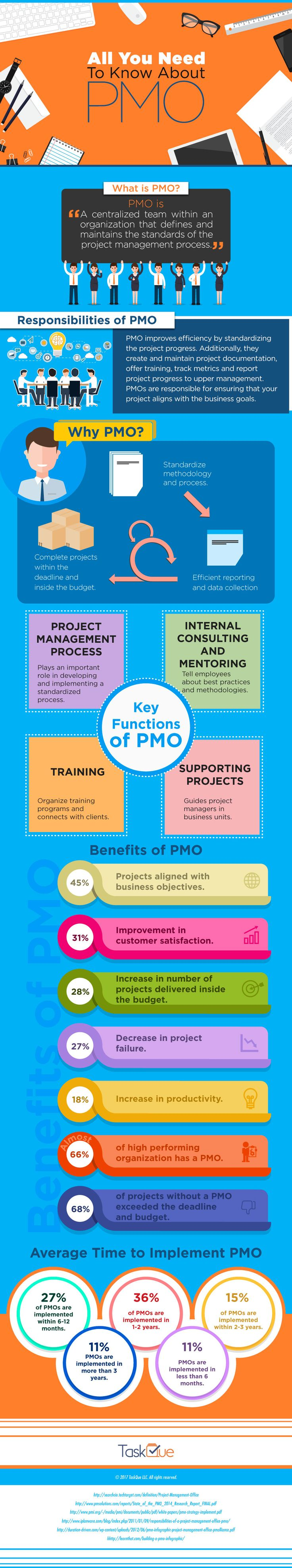 #PMO stands for #Project #Management #Office. Most of us know that, right? But what does it exactly mean? What are the key functions and responsibilities of PMO?  #infographics #infographic #PMI #TaskQue #productive #leadership #leader #business