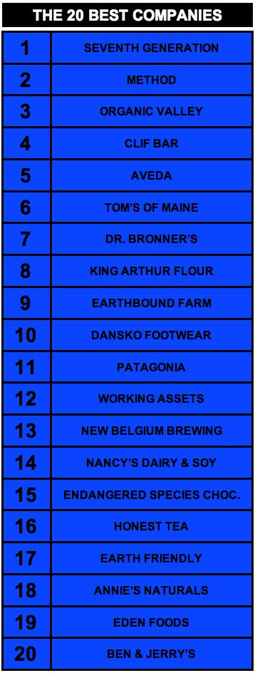 This list represents the 20 best companies on the planet based on a comprehensive analysis of their overall records of social and environmental responsibility for the past 20 years.... Tons of rankings on this site.
