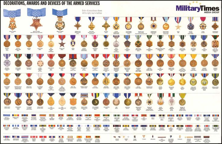 Military Decorations & Awards