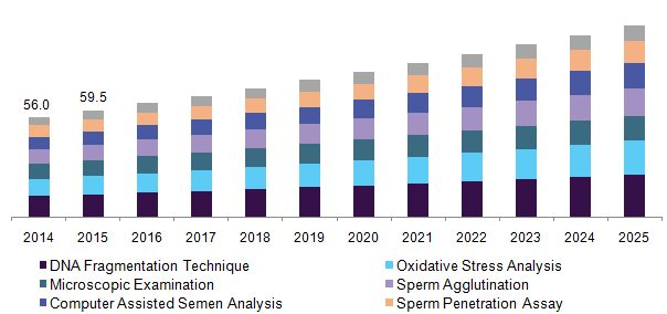 Male Infertility Market Is Expected To Grow At An Estimated CAGR 4.6% Between 2014 To 2025: Grand View Research, Inc.