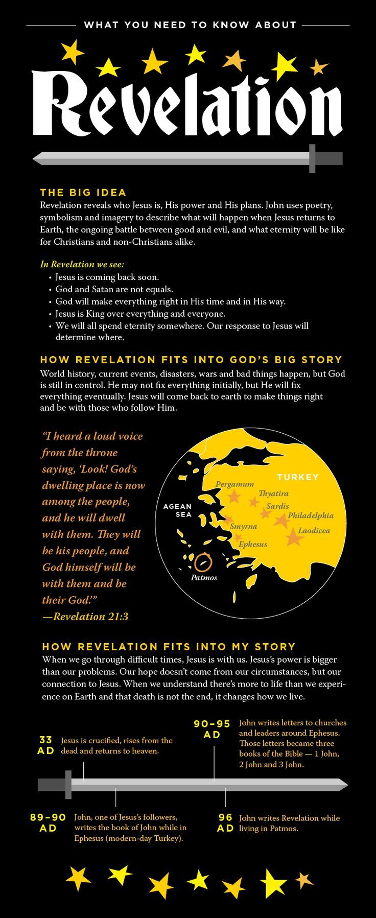 Bible Need To Know: Revelation | NewSpring Church bible studies bible study plans