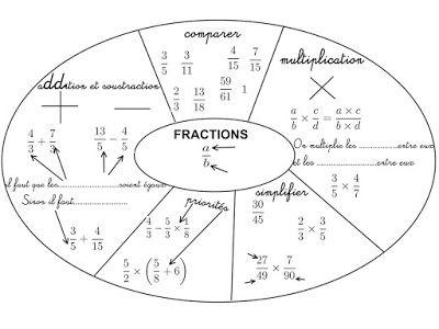 Cours de math matiques en mandala carte mentale fractions feuilles d 39 exercices pinterest - Mandalas cycle 3 ...