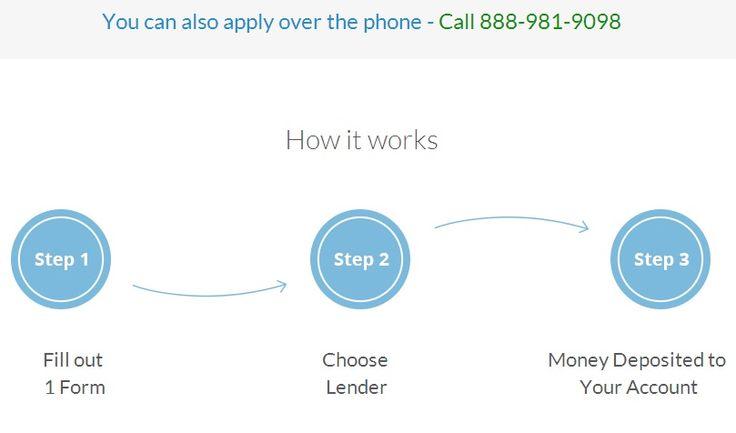 http://mobiloans.us.com/                      #Mobiloans #Mobiloans.com #Mobi Loans