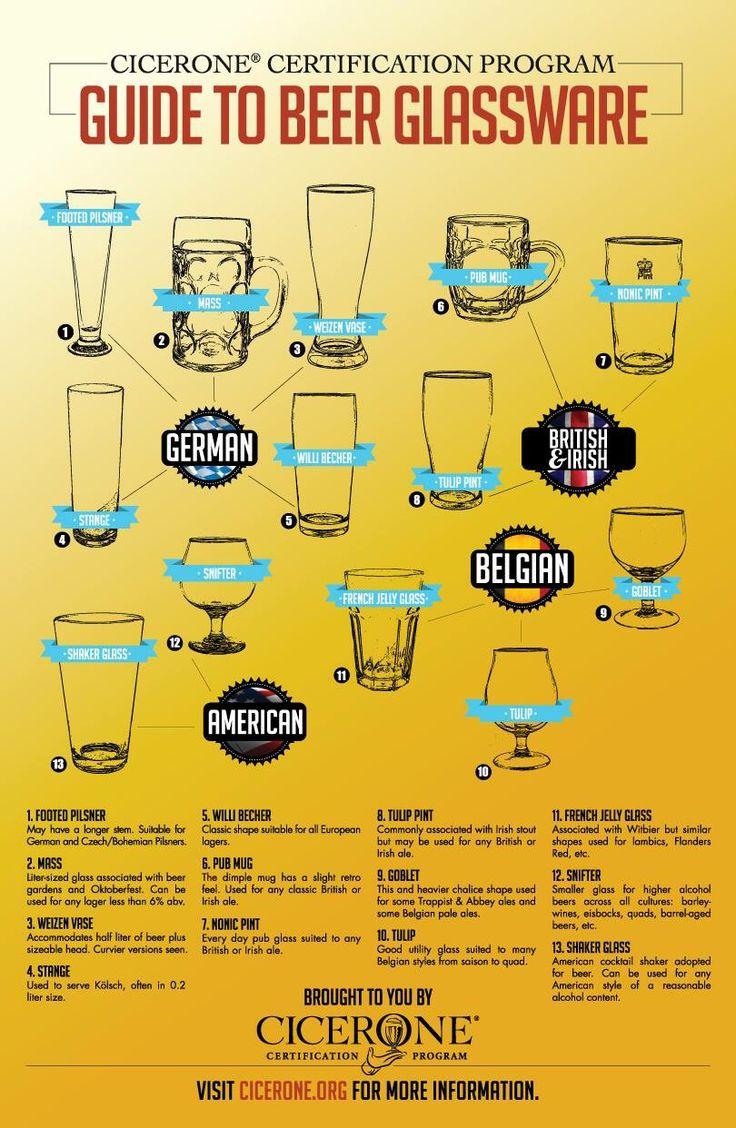 Proper Beer Glassware