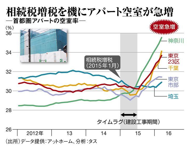 相続税対策は大丈夫?アパート空室率が急増   週刊東洋経済(ビジネス)   東洋経済オンライン   経済ニュースの新基準