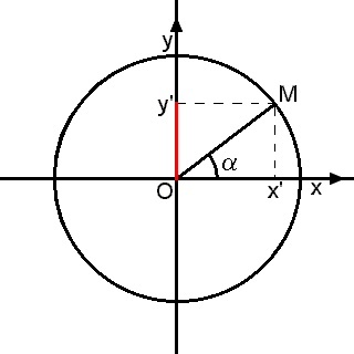 Círculo unitátrio, função seno. Em um círculo trigonométrico unitário, o seno do ângulo α é a medida do segmento de reta em vermelho.