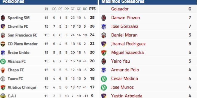 Jornada 16 de la LPF, resultados y tabla de goleadores | A Son De Salsa