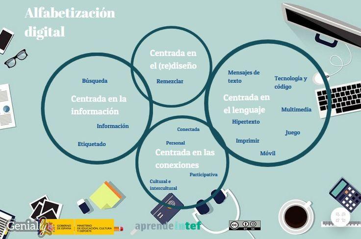 RECURSO BLOQUE 1. La alfabetización digital implica navegar en la red con ojo crítico. En el libro Digital Literacies (2013), la alfabetización digital se divide en cuatro áreas, centradas en el lenguaje, las conexiones, la información y el (re)diseño. La siguiente imagen refleja los términos clave de estas nuevas alfabetizaciones.