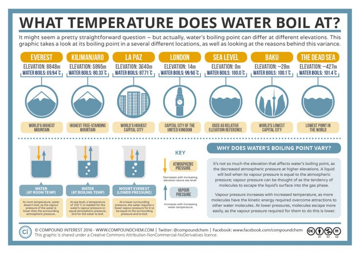 Compound Interest - What Temperature Does Water Boil At? Boiling Point & Elevation