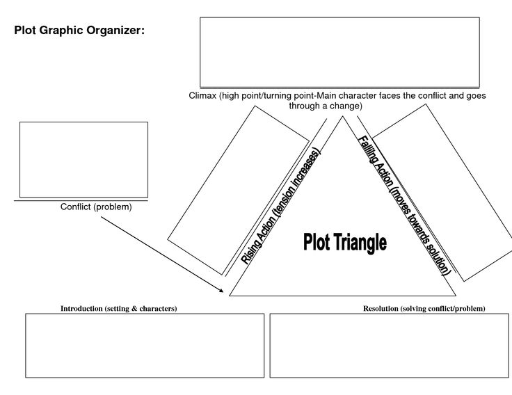 Elements Of A Plot Graphic Organizer