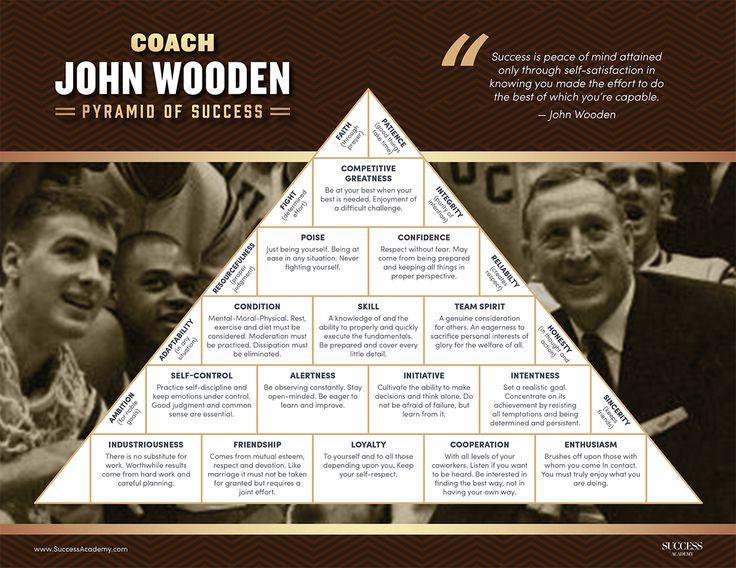Pyramid of Success - Coach John Wooden