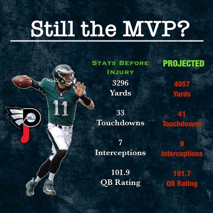 Is Wentz still the MVP? HE STILL LEADS THE NFL IN PASSING TOUCHDOWNS!!!  - - Here is my case: If we had Nick Foles starting the whole year or for that matter the Carson Wentz we saw last year (who had a QBR of 79.3 ) we would not be a position even close to where we are now! Players like Russell Wilson and Todd Gurley who are also viable MVP candidates do not carry their teams like Wentz did during his 13-game stretch this season. For example if Todd Gurley wasn't on the Rams they would…