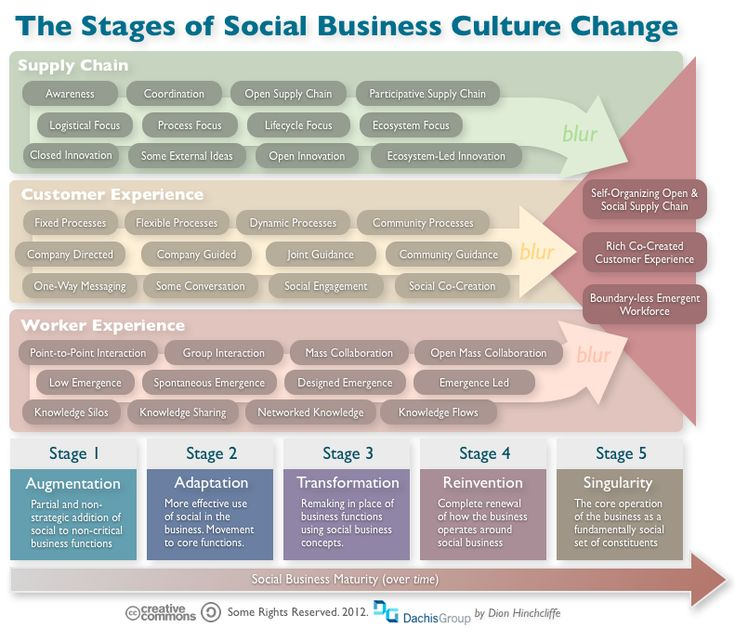 cultural and social change in the Social scientists study human behavior from a variety of cultural, political,  and group behavior, social organizations, and the processes of social change.