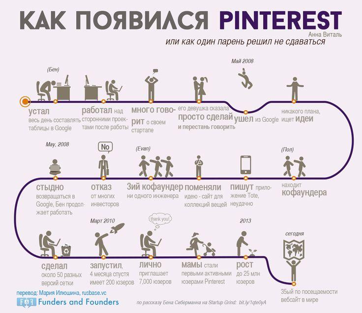 Как появился Pinterest - инфографика
