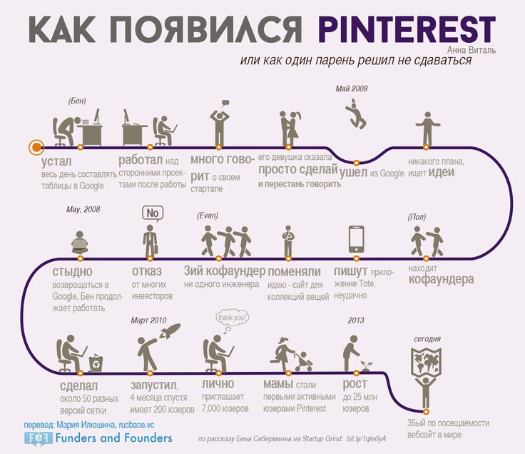 Инфографика: как появился Pinterest | Новости Стартапов, IT новости Интернет технологий и бизнеса