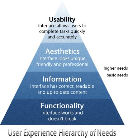 Are You Meeting the User Experience Hierarchy of Needs. usability. Aesthetics. information. Functionality.