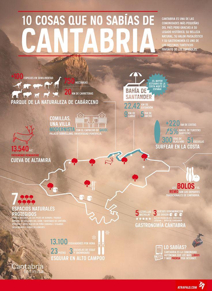 10 cosas que no sabías de Cantabria.  #TengoGanasDeVerte #Infografía #turismo #curiosidades #Cantabria #surf #paisajes #gastronomía