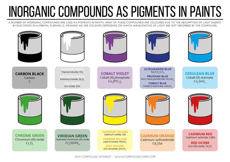 A number of inorganic compounds are used as pigments in paints. Many of these compounds are colored due to the absorption of light energy by electrons in d orbital subshells. http://chemistry.com.pk/infographics/inorganic-compounds-as-pigments-in-paints/