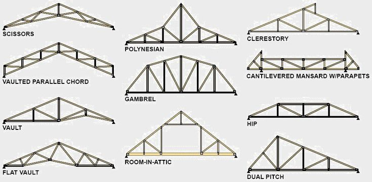 Scissor truss vaulted ceiling google search marianne 39 s for Cathedral ceiling trusses