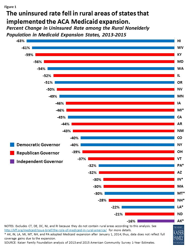 Changes in Insurance Coverage in Rural Areas under the ACA