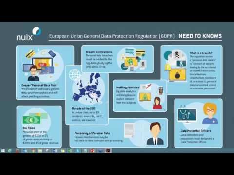 EU General Data Protection Regulation (GDPR) Need to Knows