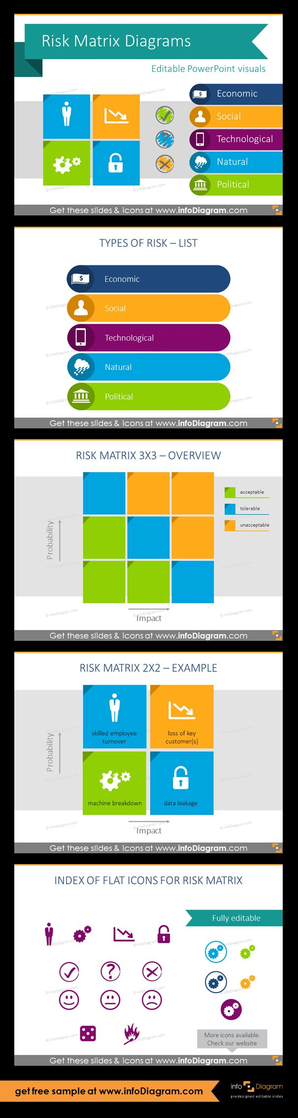13 matrix PPT slide layouts for expressing Risk levels in two dimensions. This pre-designed PowerPoint visuals can be used to illustrate risk estimation by severity and probability levels. List chart for presenting types of risk; 3x3 matrix overview; 2x2 matrix template; flat icons set. Risk matrix helps businesses to define the level of risk, therefore assist management decision making and plan right strategy and activities to mitigate those risks.