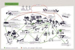 """Vernetzung und Zusammenhänge in der Energiekommune, Grafik: Initiative """"Smart Country"""" des Internet & Gesellschaft Collaboratory e.V."""