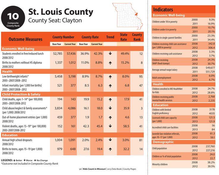 KIDS COUNT St. Louis County MO (2012) data. www.mokidscount.org