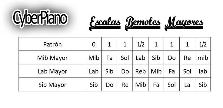 Escalas+Bemoles+Mayores.jpg (873×425)