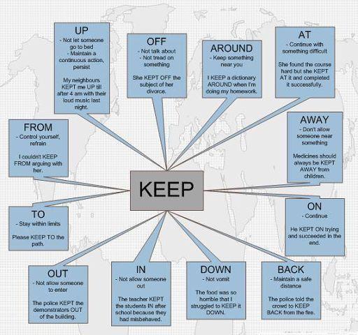 Основные значения фразового глагола KEEP / Неформальный Английский
