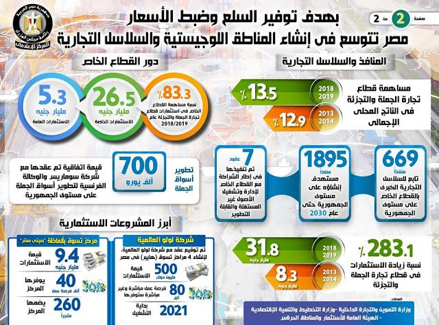 وكالة الأخبار الاقتصادية والتكنولوجية 1 بالإنفوجراف مصر تتوسع في إنشاء المناطق اللوجستي Hagi Blog Posts Hgt