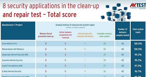 Windows 7 infecté, quel est le meilleur antivirus pour résoudre le problème ? (Ginjfo)