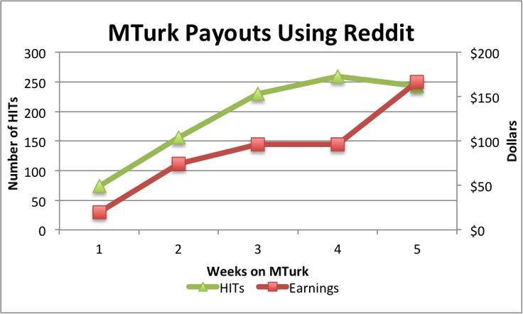 how to make more money on amazon turk