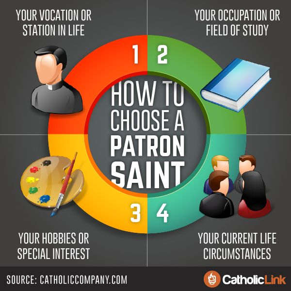 Catholic-Link's Library - Infographic: How to choose a patron saint
