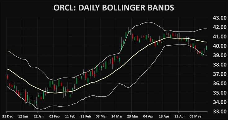 Stocks ORCL: Oracle Corporation technical analysis charts