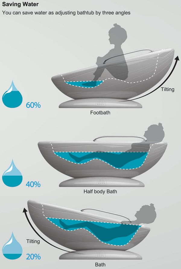 Tilting Tub to conserve water.  Three different tilts- foot bath, half bath, and full bath.