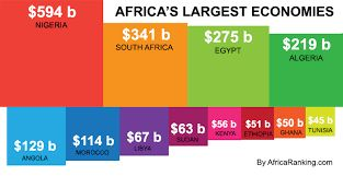 Economics 2: Here is a chart showing Africa's largest economies. Out of the countries listed, it seems that Nigeria is the richest out of all the African countries ($594 billion) listed, while Tunisia has only a shocking $45 billion.