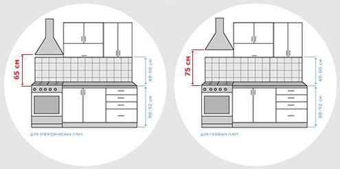 Эргономика на кухне — основные правила удобной кухни